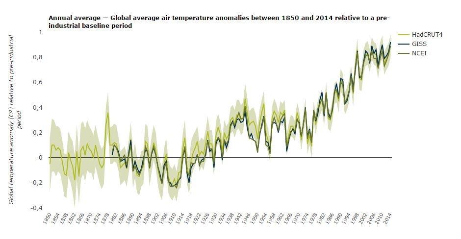 Anomalias na temperatura média entre 1850 e 2014, em relação à era pré-industrial - Agência Europeia do Ambiente