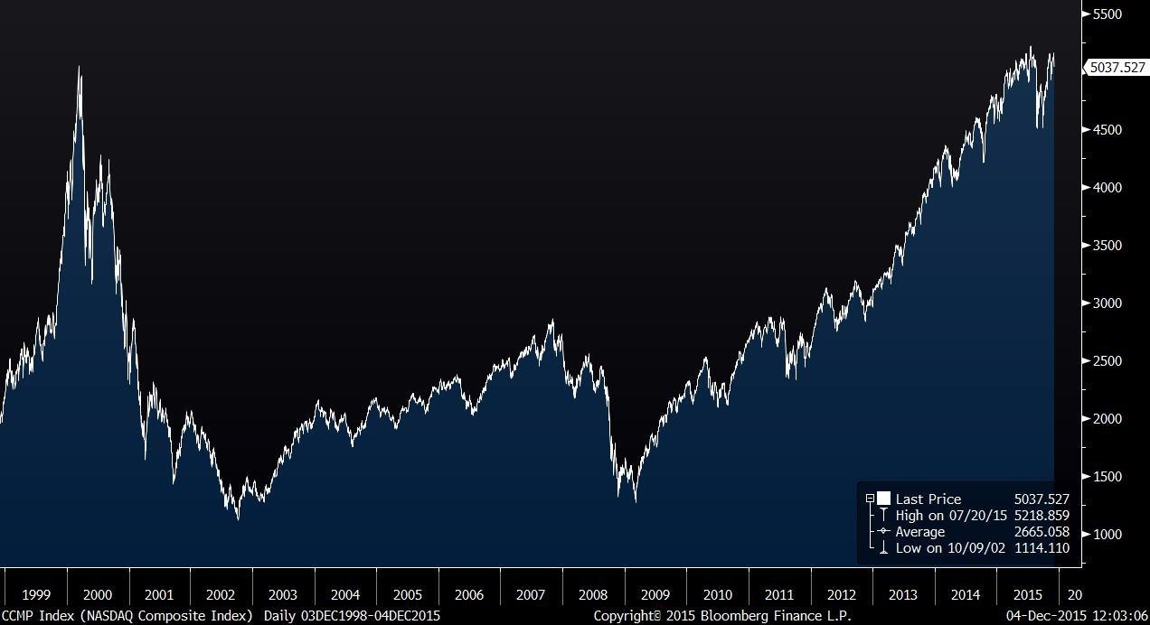 CCMP Index (NASDAQ Composite Ind 2015-12-04 12-03-05