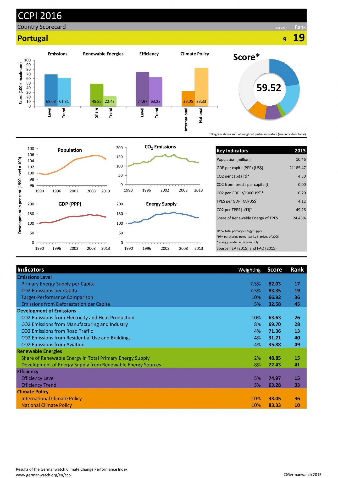 CCPI2016_Scorecard_Portugal_nc-page-001_Germanwatch
