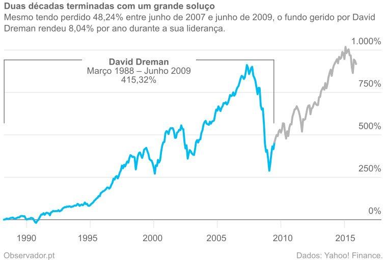 Evolução da rentabilidade do fundo Deutsche CROCI Equity Dividend entre março de 1988 e dezembro de 2015.