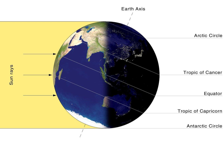 """Inclinação da Terra mostrando como incidem os raios solares no solstício do mês de dezembro - Przemyslaw """"Blueshade"""" Idzkiewicz/Wikimedia Commons"""