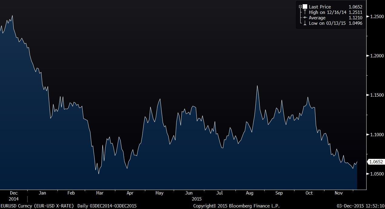 EURUSD Curncy (EUR-USD X-RATE)   2015-12-03 12-52-09