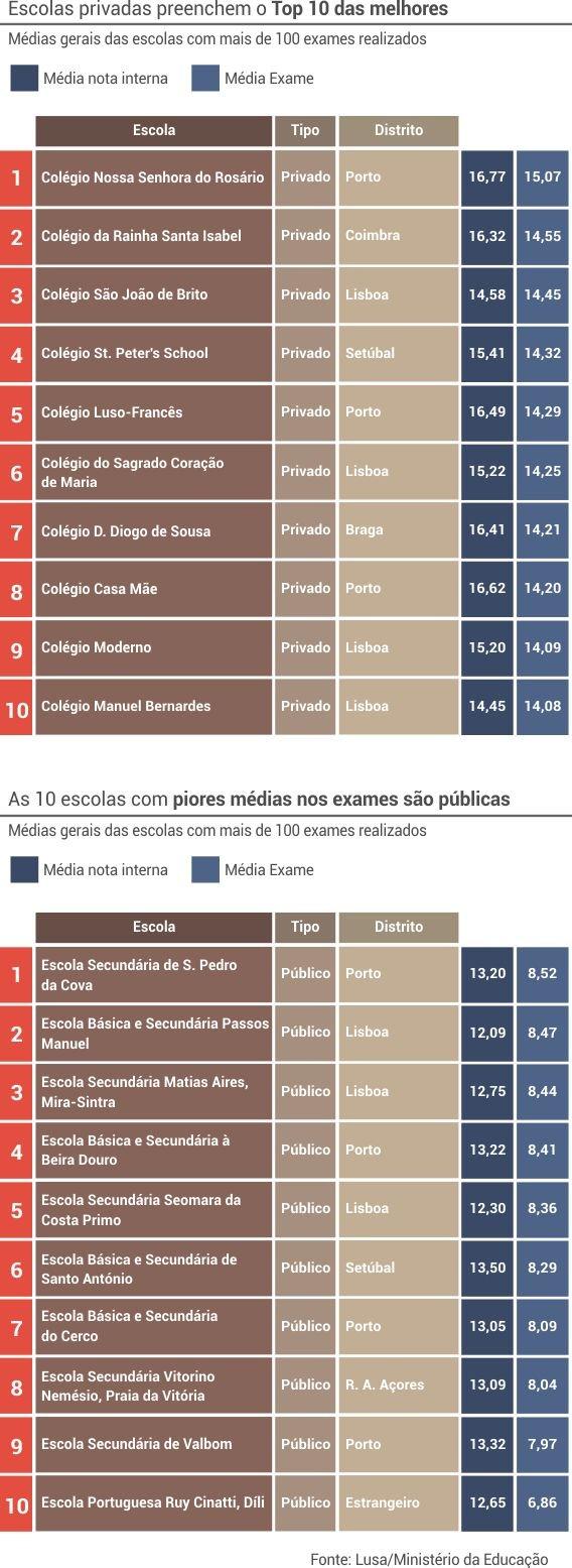 notas_melhores_piores_gerais_2
