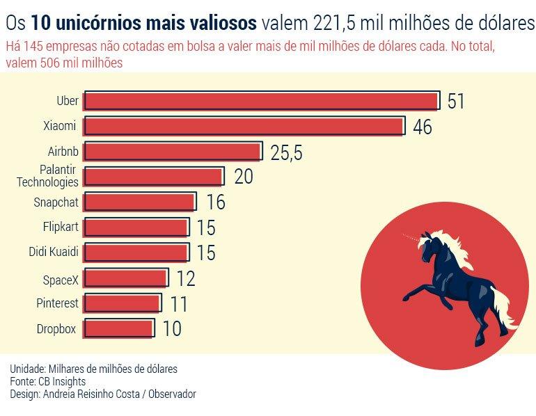 Unicornios_Grafico1