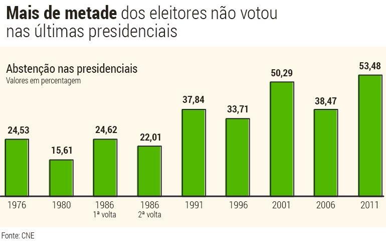 Presidencias-Abstencao (1)