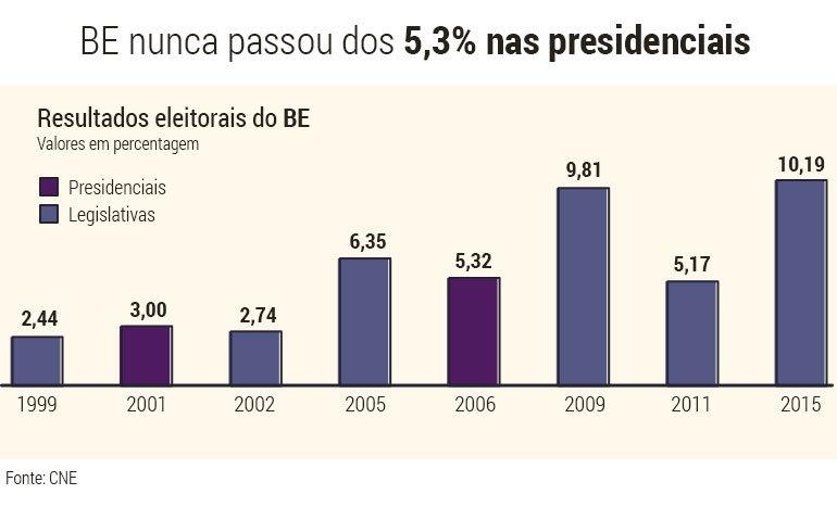 BE-presidenciais-legislativas
