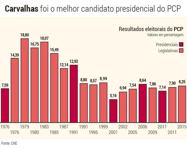PCP-presidenciais-legislativas