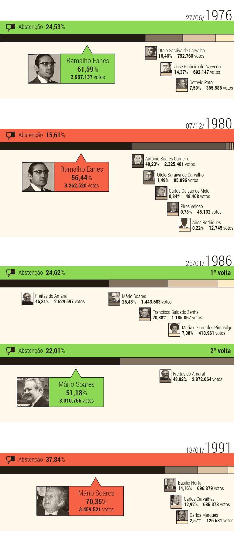 Timeline-Presidenciais_A2