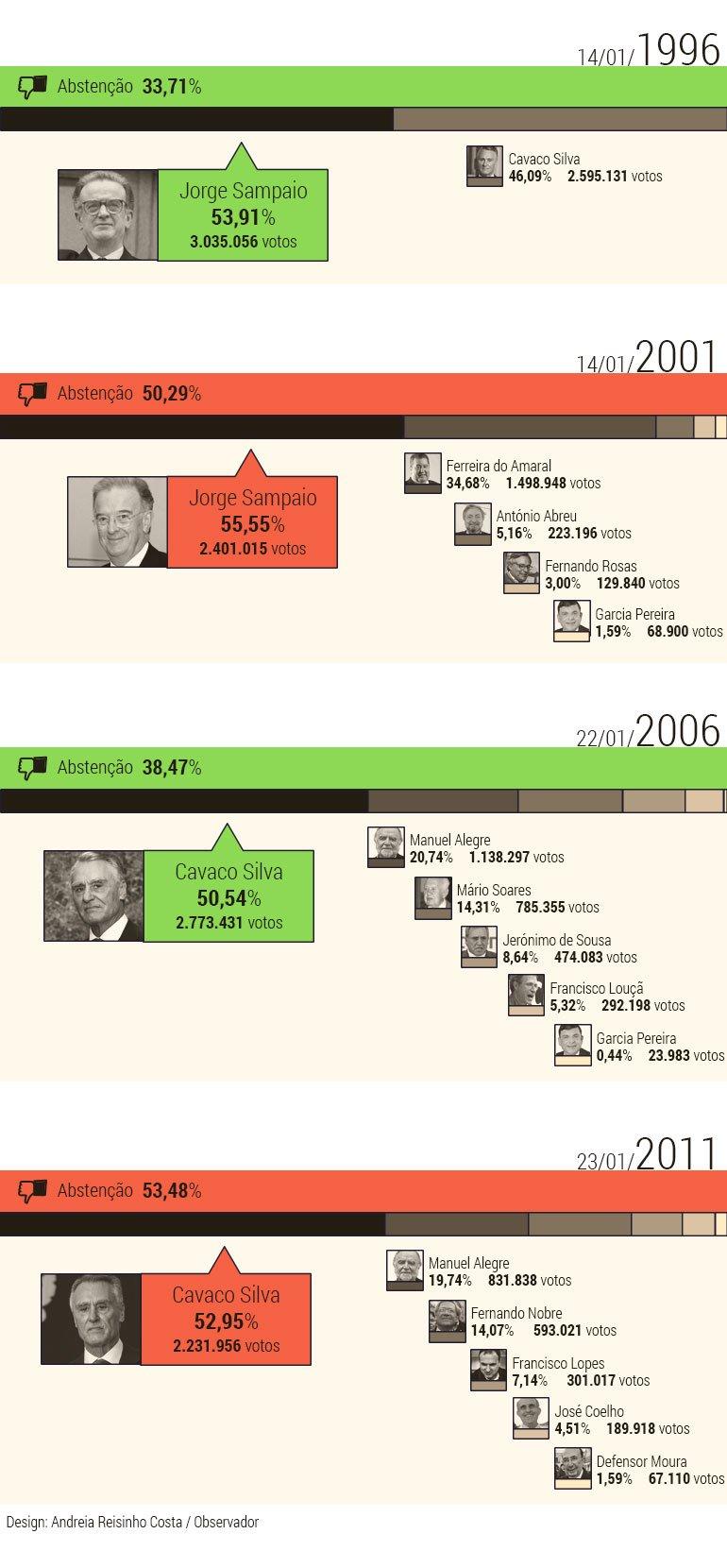 Timeline-Presidenciais_B2