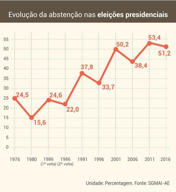 evolucao_abstencao_presidenciais