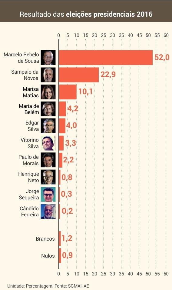 resultados_eleicoes_presidenciais_2016
