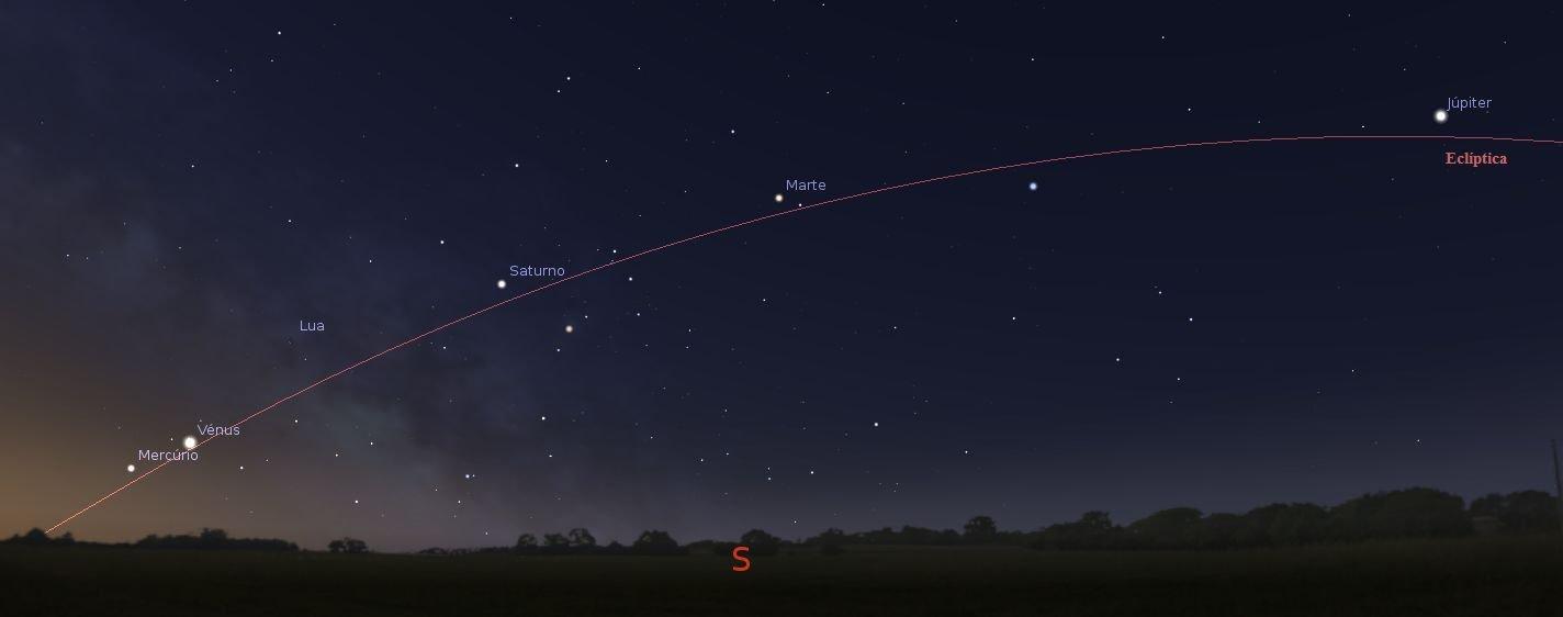 Os planetas apresentam-se no céu na sequência Mercúrio – Vénus – Saturno – Marte – Júpiter quando observados de este para oeste - OAL