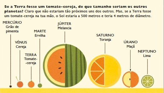 planetas fruta
