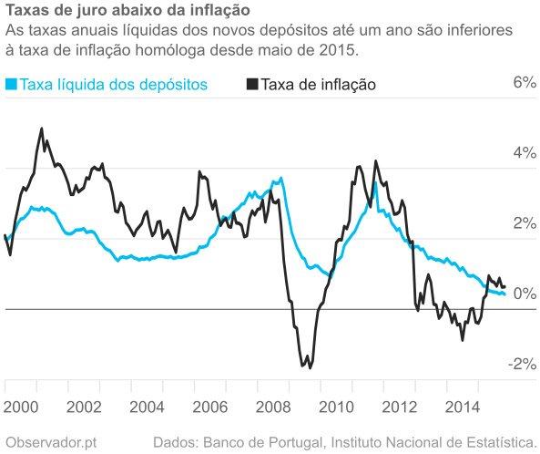 Juros vs inflação