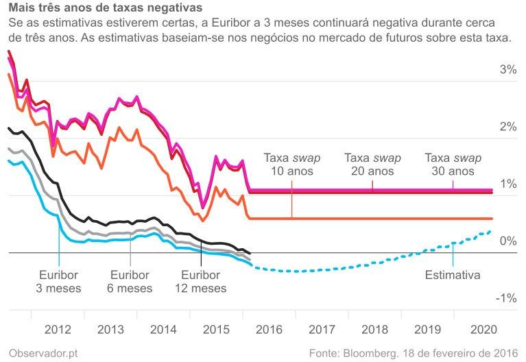 Euribor a 3, 6 e 12 meses vs taxas swap a 10, 20 e 30 anos.