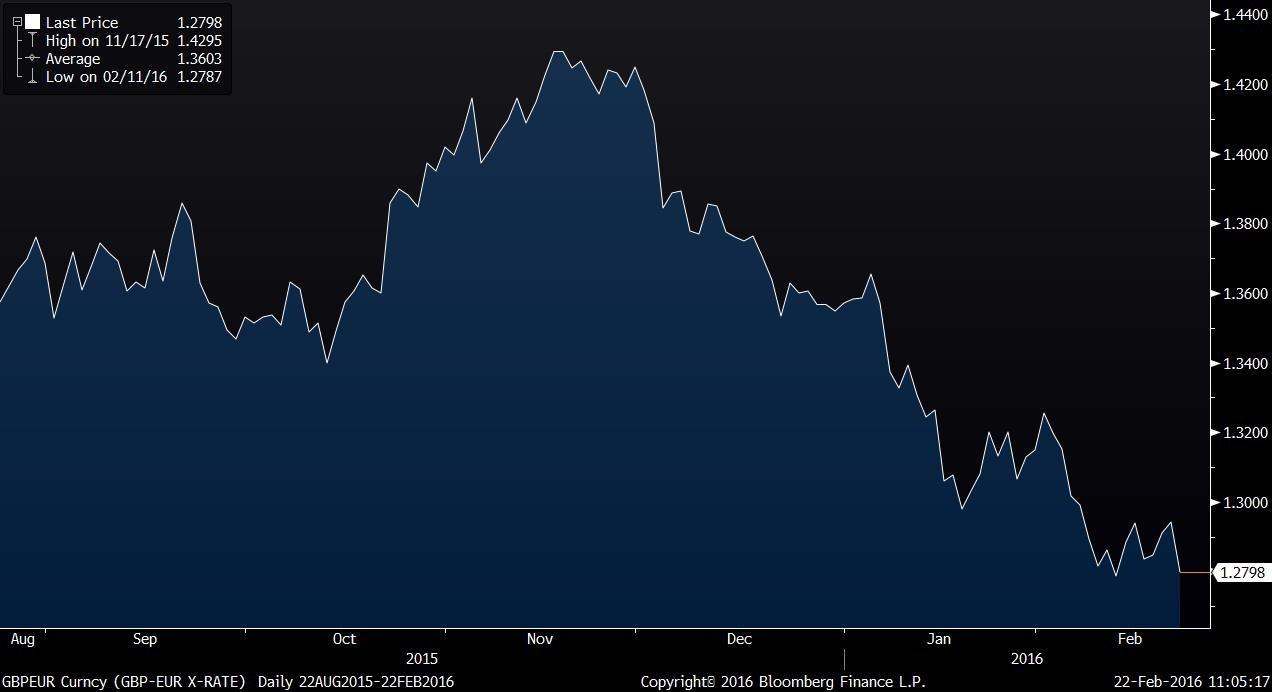GBPEUR Curncy (GBP-EUR X-RATE) 2016-02-22 11-05-14