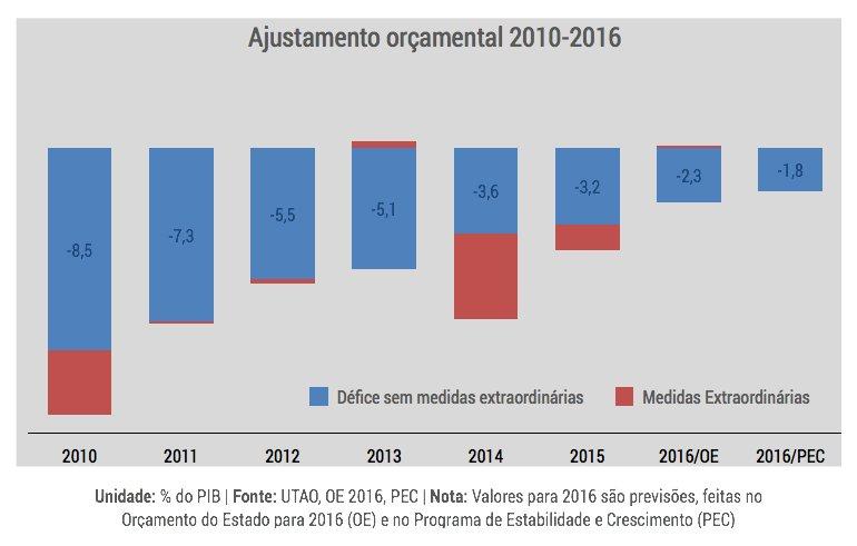 grafico_ajustamentoOrcamental