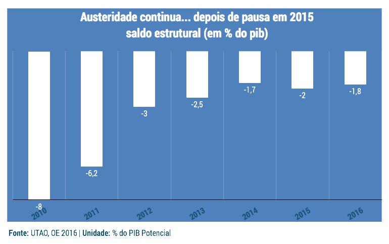 grafico_austeridadeContinua