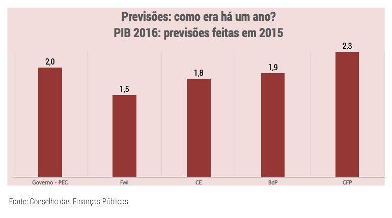 grafico_previsoesPIB2016