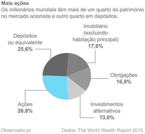 Ações 26,8%, depósitos 25,6%, imobiliário 17,6%, obrigações 16,9%, investimentos alternativos 13,0%.