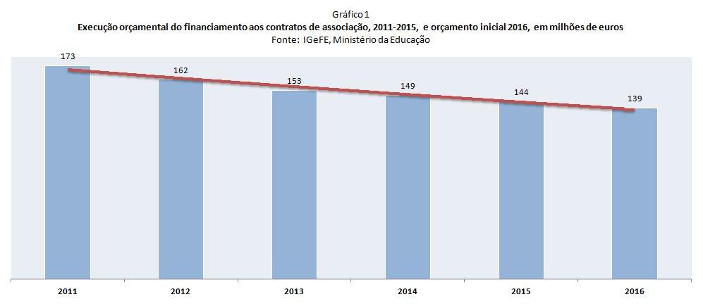 ahc-OBSERVADOR-2016.02.29-grafico1 Gráfico despesas educação