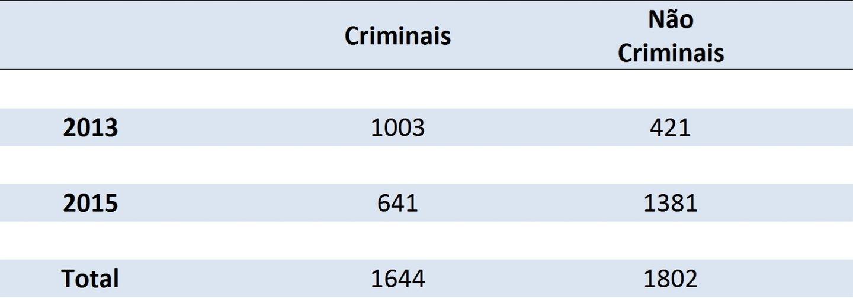 Criminalidade Escolas