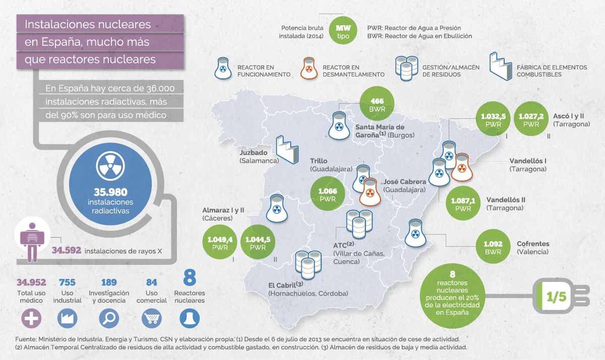 Mapa com as centrais nucleares e locais de armazenamento de resíduos radioativos em Espanha (dados de julho de 2014) - Foro Nuclear (http://www.foronuclear.org/)