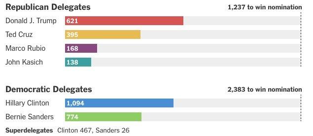 Resultados eleições EUA