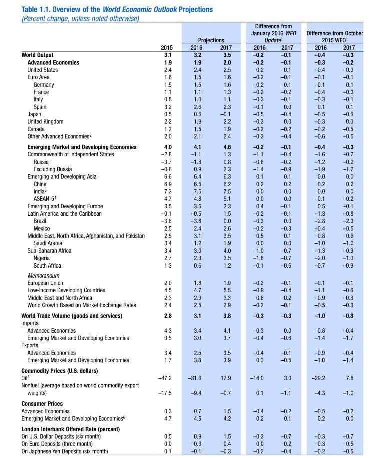 FMI projeções 2016
