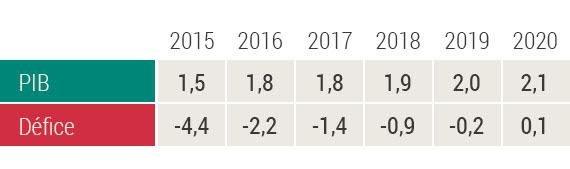 PIB e Défice