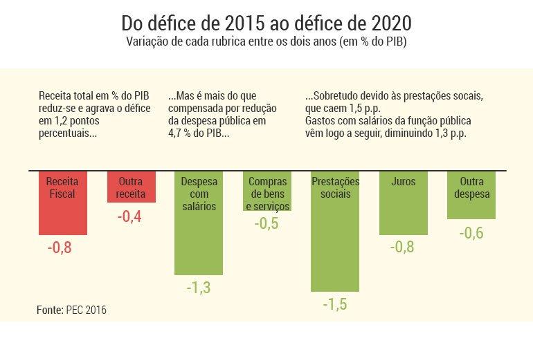 graficos-PEC-defices-2015-2020