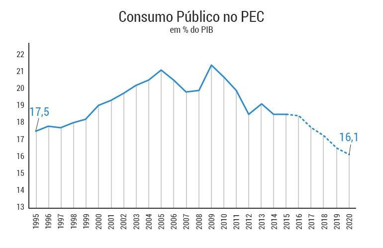 graficos-PEC-consumo