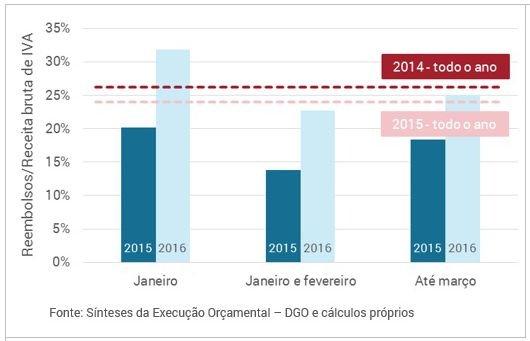 grafico02_execucao_orcamental_marco