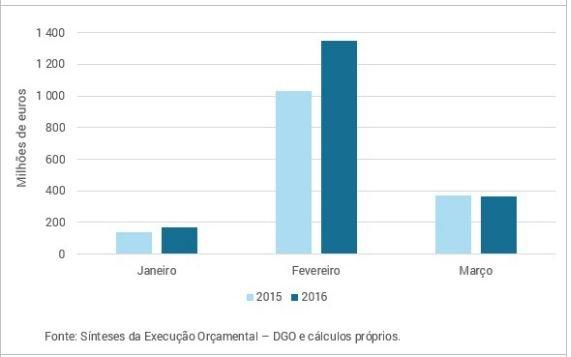 grafico01_execucao_orcamental_marco02