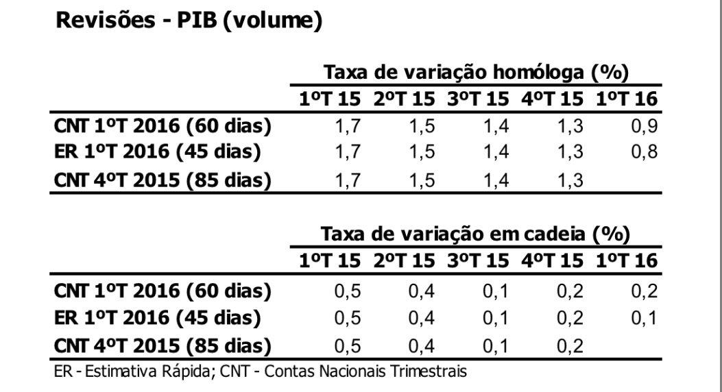 revisões ao PIB