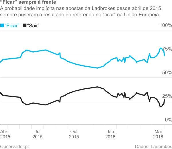 Probabilidade implícita nas cotações da Ladbrokes para o resultado do referendo à manutenção do Reino Unido na União Europeia.
