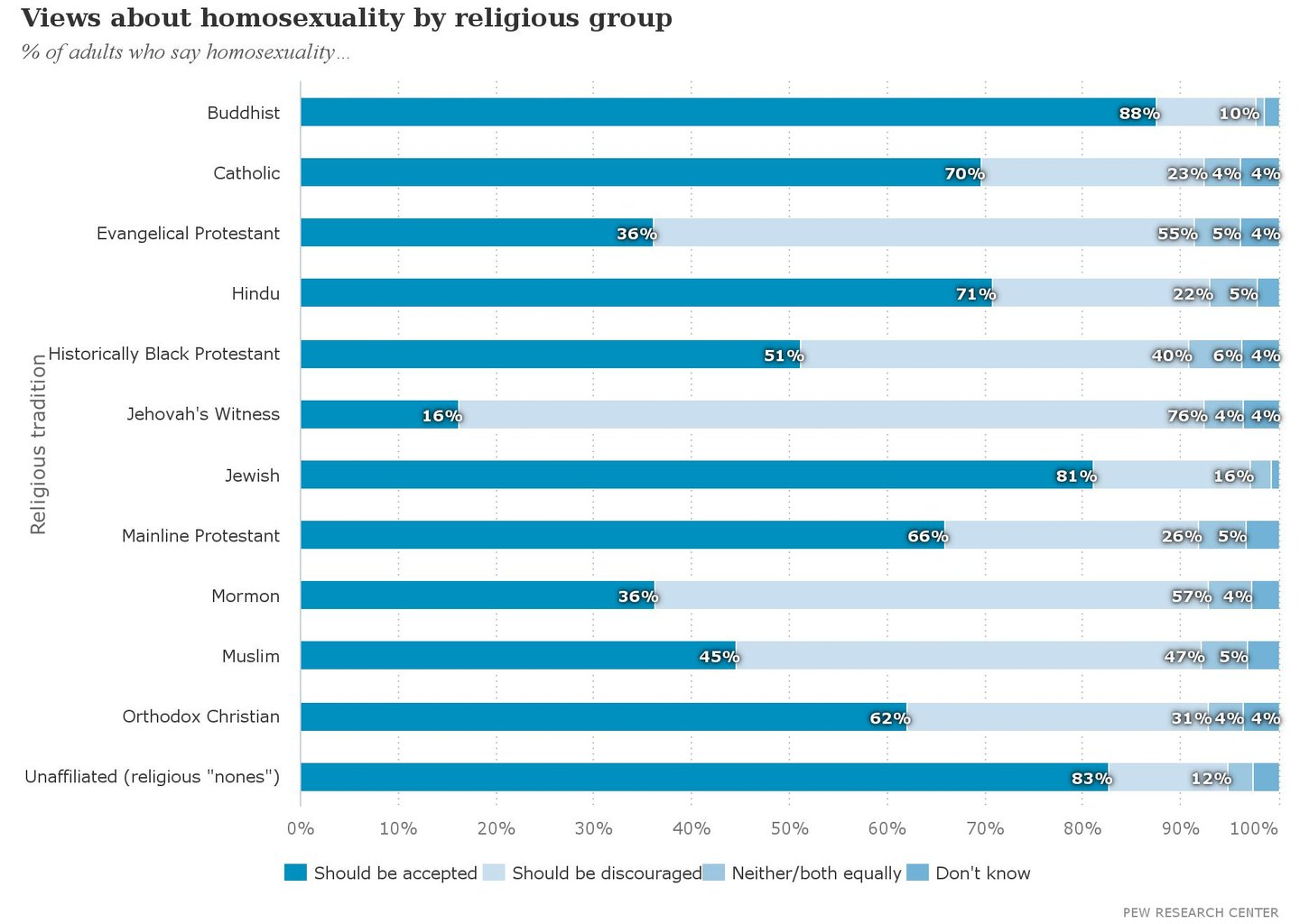Views_about_homosexuality_by_religious_group