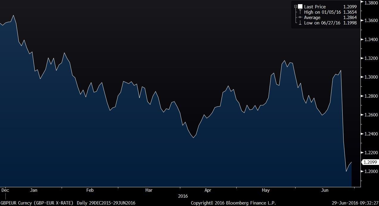 GBPEUR Curncy (GBP-EUR X-RATE)   2016-06-29 09-32-25