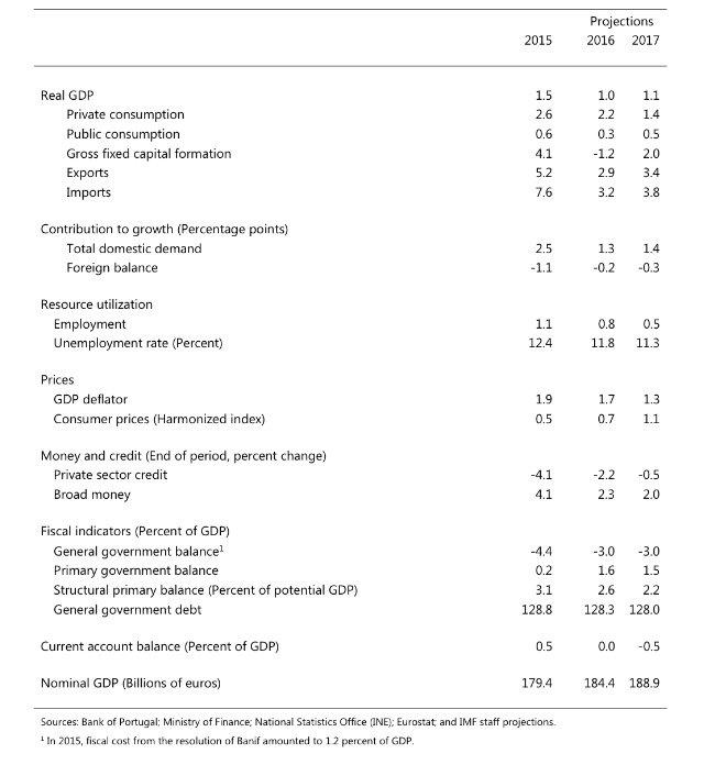 FMI projeções 4ª PPM