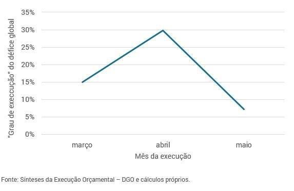 Gráfico EOE