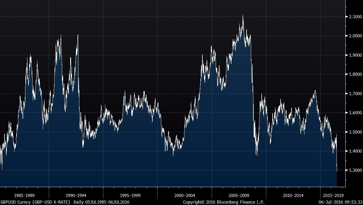 GBPUSD Curncy (GBP-USD X-RATE)   2016-07-06 09-53-29