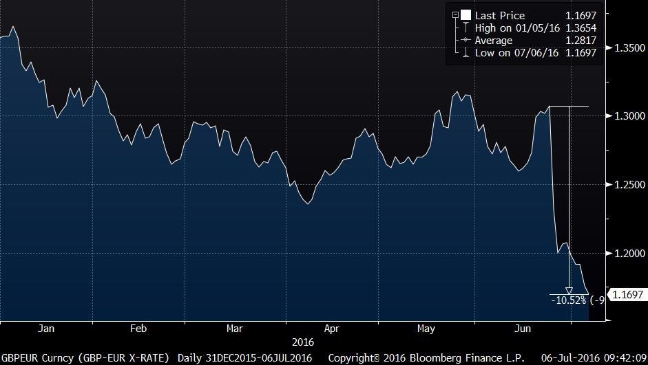 GBPEUR Curncy (GBP-EUR X-RATE)   2016-07-06 09-42-07 (1)