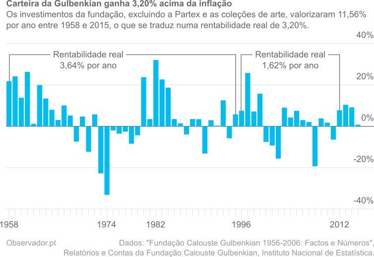 Rentabilidade real da carteira de investimentos da Fundação Calouste Gulbenkian entre 1958 e 2015.