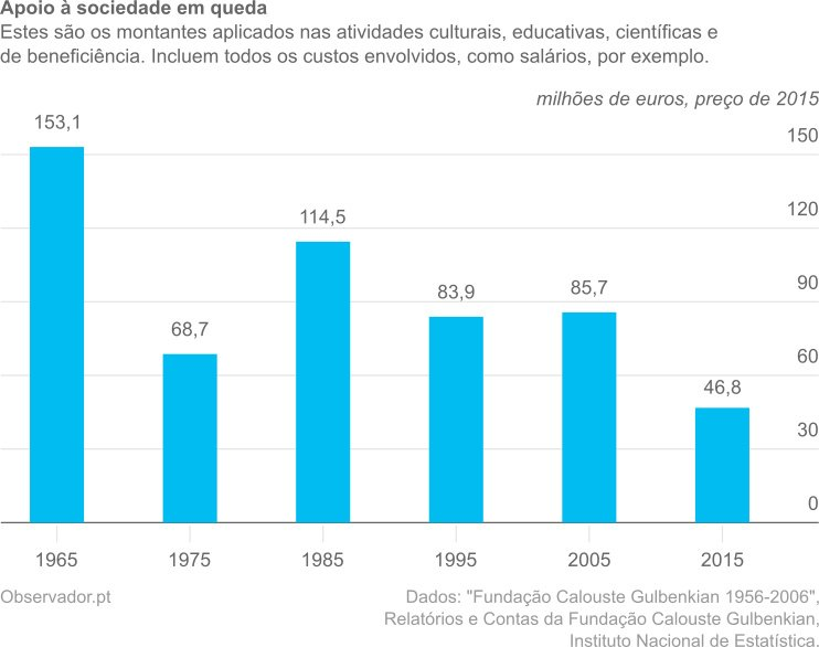 Apoio à sociedade em queda: desce de 153,1 milhões de euros em 1965 até 46,8 milhões de euros em 2015, a preços de 2015.