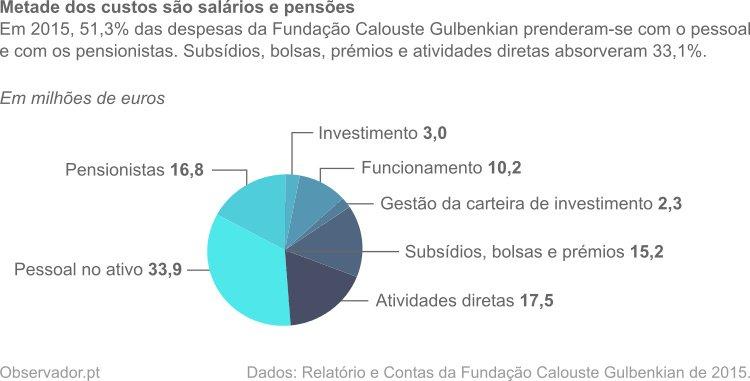 Em 2015, 51,3% das despesas da Fundação Calouste Gulbenkian prenderam-se com o pessoal e com os pensionistas. Subsídios, bolsas, prémios e atividades diretas absorveram 33,1%.
