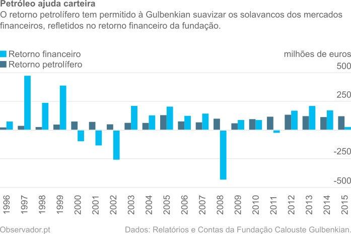 O retorno petrolífero tem permitido à Gulbenkian suavizar os solavancos dos mercados financeiros, refletidos no retorno financeiro da fundação.