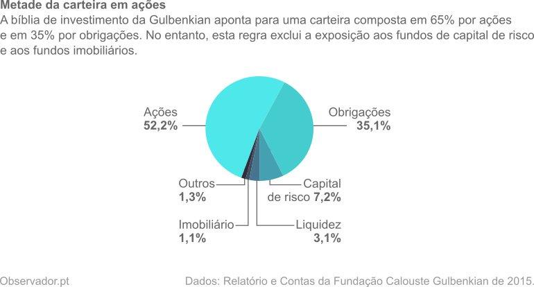 Carteira de investimentos: 52,2% em ações, 35,1% em obrigações, 7,2% em capital de risco, 3,1% em liquidez, 1,1% em imobiliário e 1,3% em outros ativos.