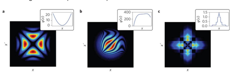 A equação e o processo usado pelos cientistas permitiu chegar às imagens de holograma de um fotão individual - Chrapkiewicz (2016) Nature Photonics