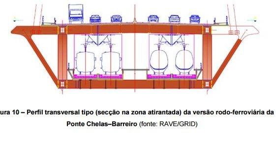 ponte chelas barreiro perfil