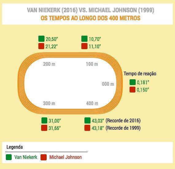 niekerk_johnson_tempos